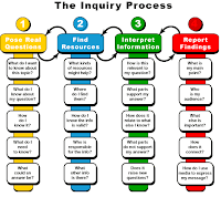 The research process tools for success student learning source https00077474wordpressthe inquiry process diagram sciox Choice Image