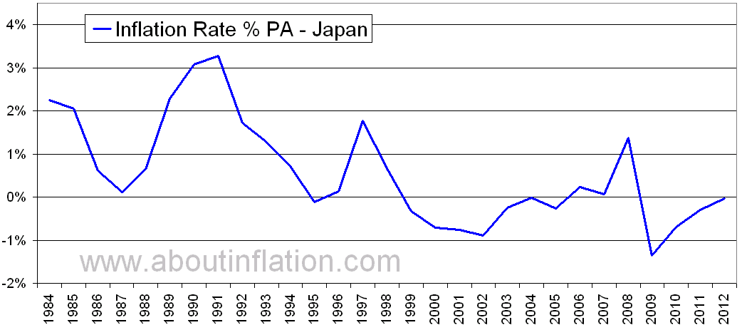 Japan rate of inflation interest rate swap calculator online