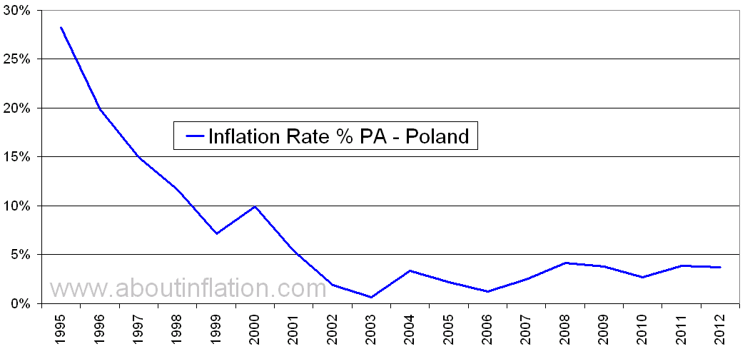 Poland Inflation Rate Historical Chart 1995 To 2017