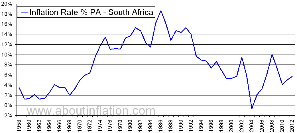 South Africa Inflation Rate Historical Chart 1958 To 2017