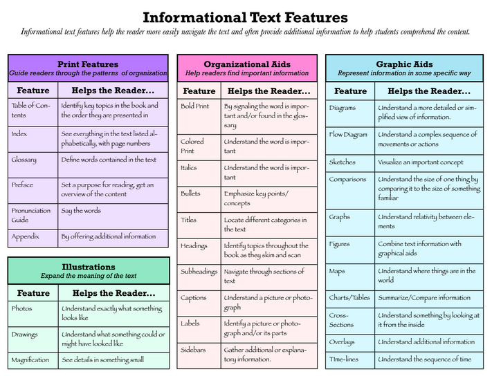 writing informational text Display this poster in your room as a visual reminder of the structure of an informational text.