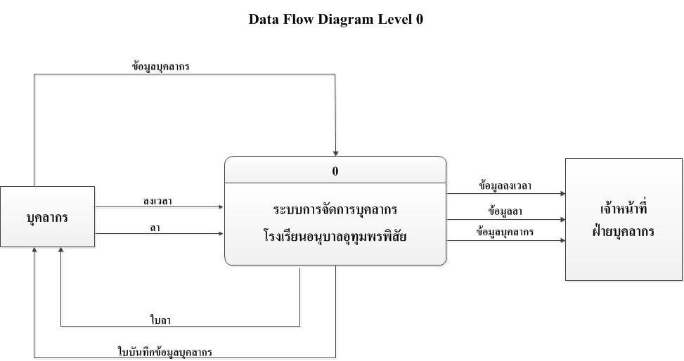 Diagram Dfd Level 0 Full Hd Version Level 0 Estudiodiagramaes Notresite Mariage Fr