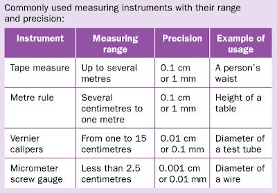4. Length Measurement - 2014 LSS (Physics) Sec 1