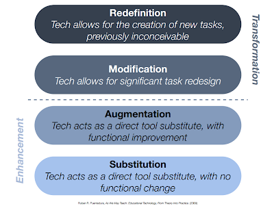 1 What Is Samr Information Skills And Instructional Technology Pd
