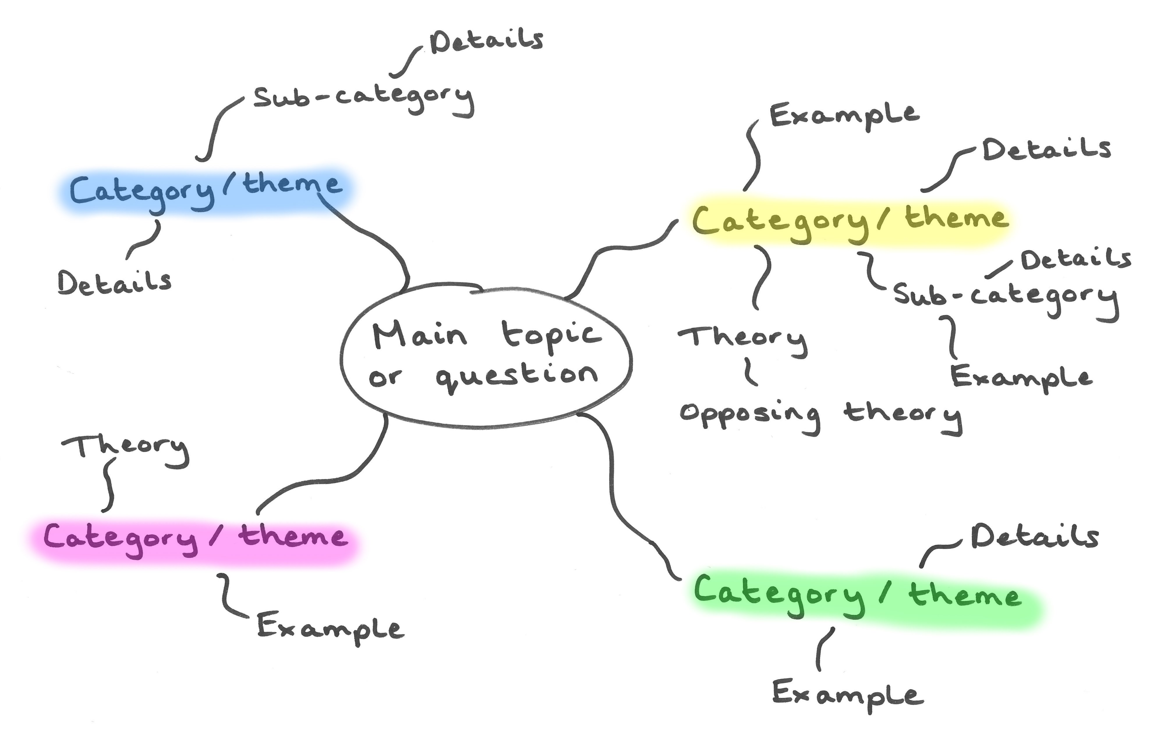 concept map and learning research papers Introduction to concept mapping used as a learning and teaching technique,  concept mapping visually illustrates the relationships between concepts and  ideas.