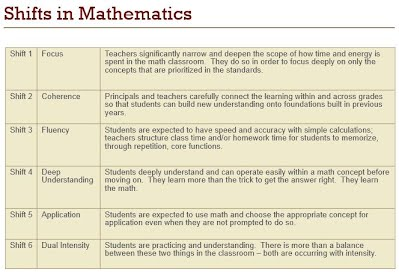 http://www.engageny.org/sites/default/files/resource/attachments/common-core-shifts.pdf