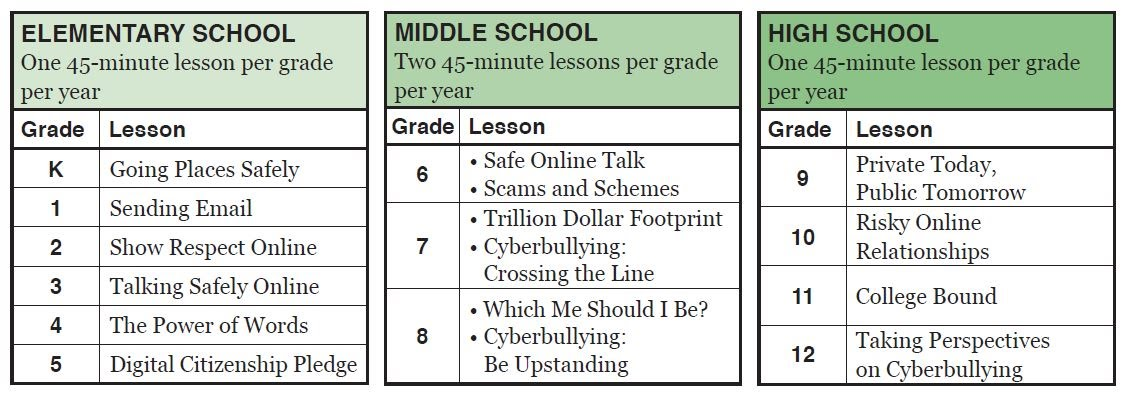 https://www.commonsensemedia.org/educators/erate-teachers