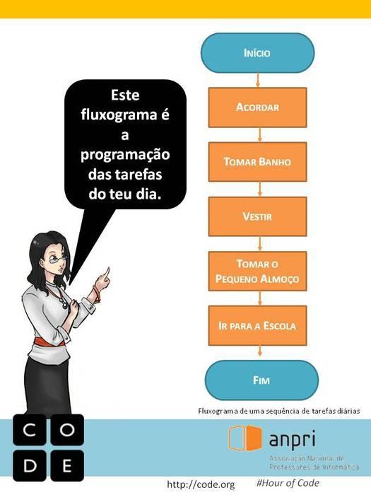 Exemplo de fluxograma - Hour of code