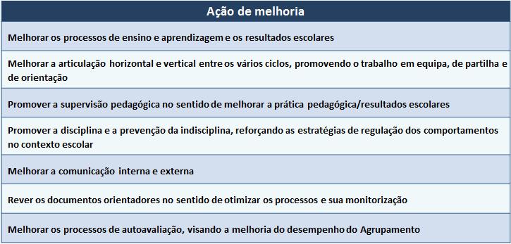 Tabela de Ações de melhoria
