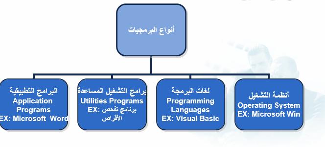 مكونات الحاسب البرمجية Computer Tech