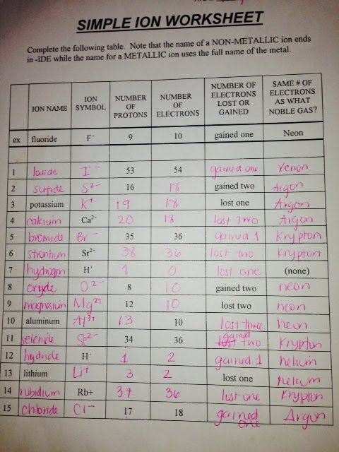 Printables Ions Worksheet Answers ionic compounds worksheet answers plustheapp chemistry i 2013 2014 ast chemistry