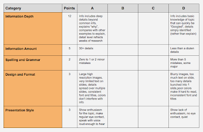 Genius Hour Presentation Rubric