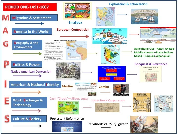 Period 1 (1491-1607): Convergence of the Peoples - Mr