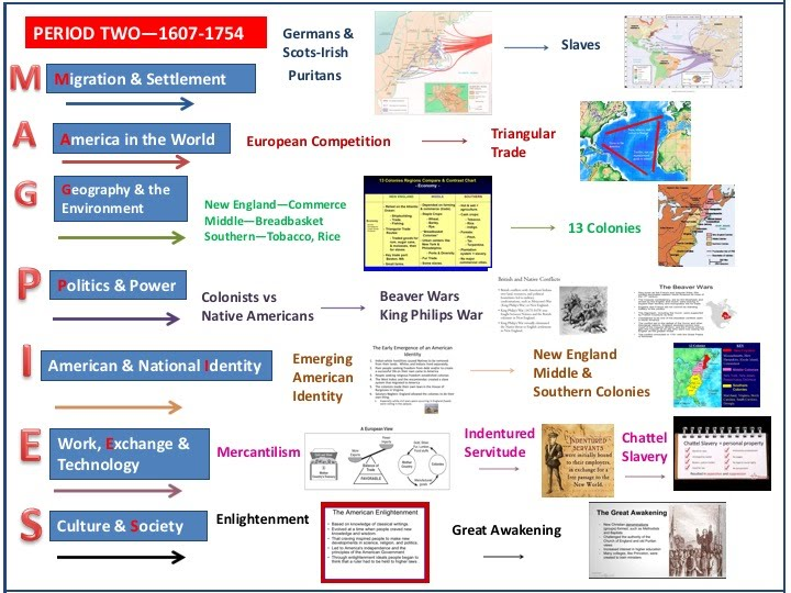 Period 2 (1607-1754): Empires and Oppostion - Mr  Wacker's Google Page