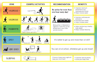 Activity Zones Are Based On Met Metabolic Equivalent Values The Following Chart Displays And Their Benefits Health Fitness