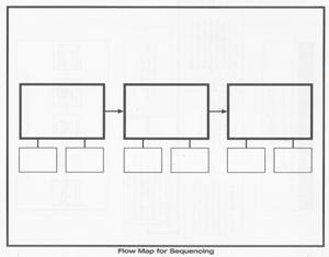 Draw A Flow Map For Each Chapter. Try To Limit Each Chapter To One Page  (three Boxes With Two Small Boxes Under Each For Details). If You Need  More, ...  Flow Map Printable