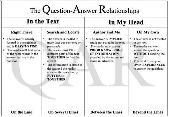 QAR Chart  ReadingQuest