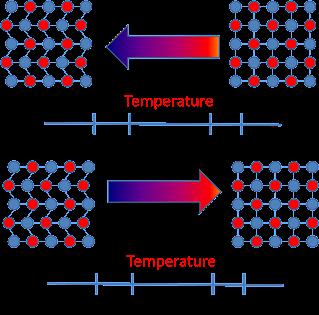 High temperature shape memory alloys computational materials science