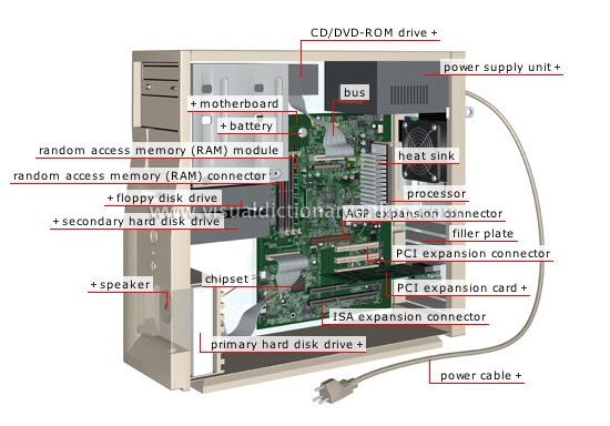 parts of a personal computer In this article you'll learn about the most important physical parts that make up a computer learn what they do and how to install them this list of computer hardware components will help even the newest computer users understand what is inside their pc.