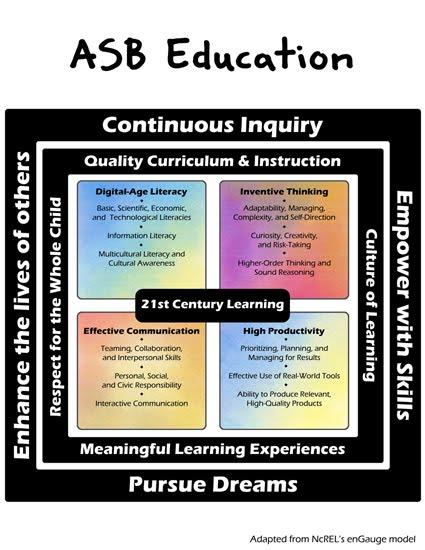 define 21st century learning