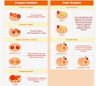 Compare & Order Numbers