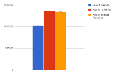 Kotlin's hidden costs - Benchmarks - Renato Athaydes