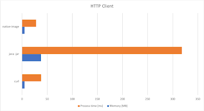 HTTP client performance