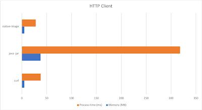 HTTP client performance