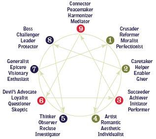 er diagram explained enneagram core 1010 who am i  o a young  enneagram core 1010 who am i  o a young