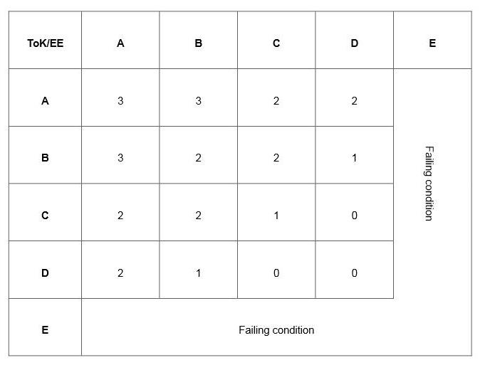 essay points matrix hinkley ib