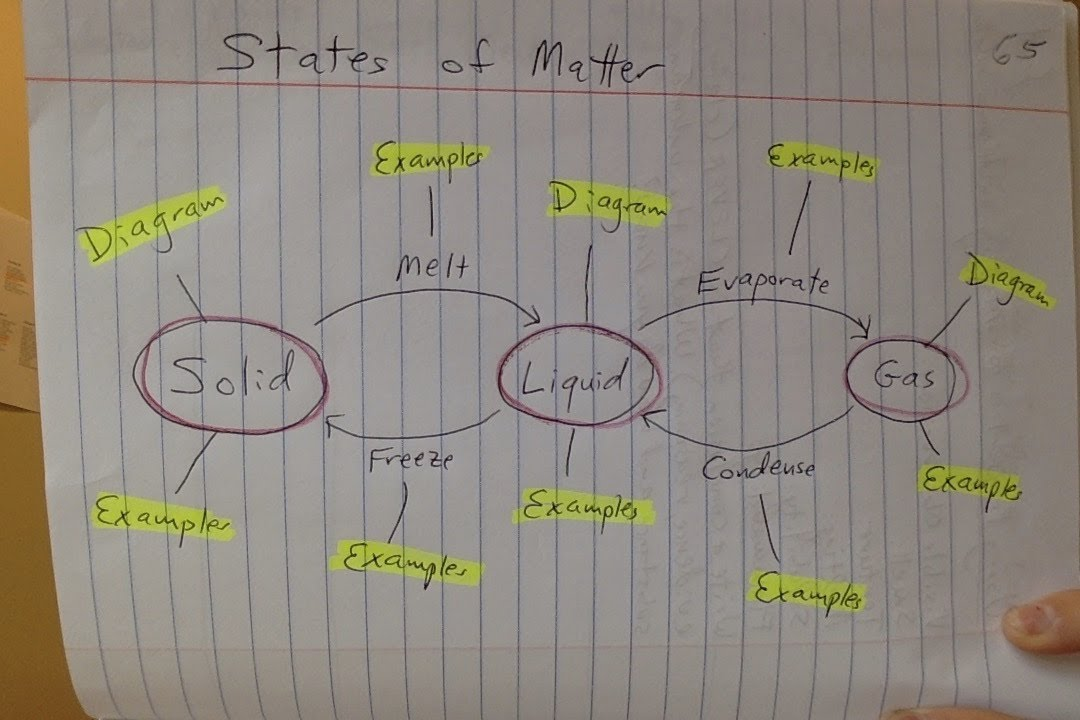 States Of Matter Diagram Due Thursday 512 Ms Fordyces Science