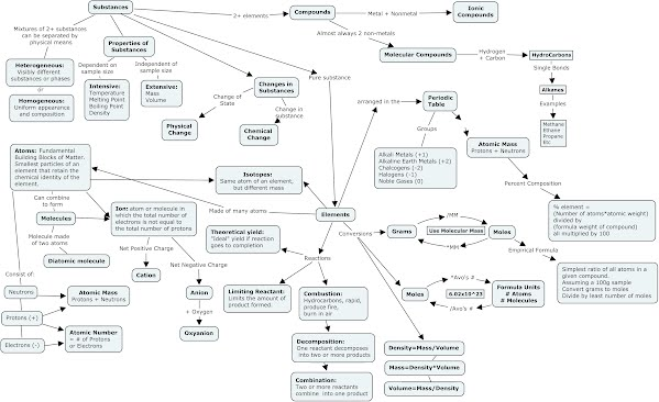 Concept Maps Chem1311blog
