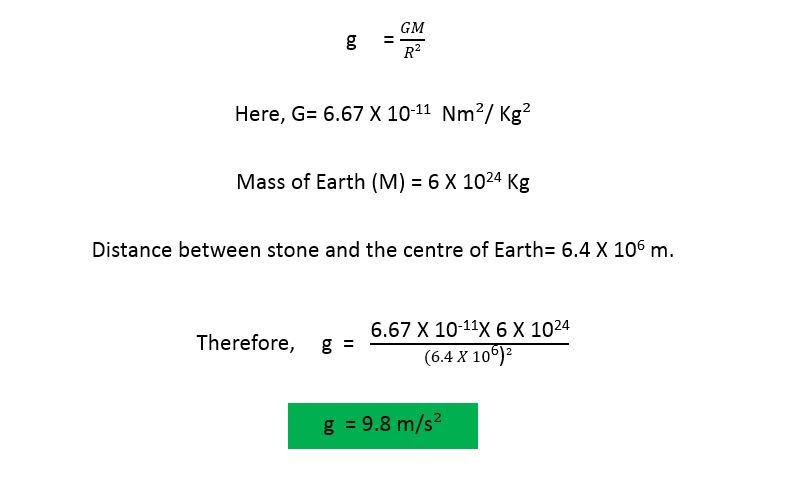 Gravity Acceleration Equation Jennarocca – Acceleration Due to Gravity Worksheet