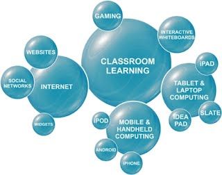 bubbles stating parts of blended learning