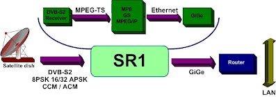 sr1 block diagram  sr1 receives the dvb-s2 signal and de-capsulates the ip  information, either form the mpeg transport stream or baseband frames
