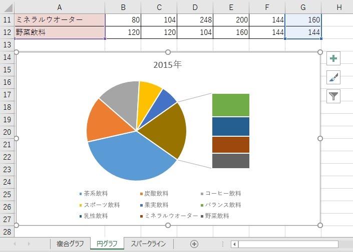 バブルチャートと円グラフの複合グラフ