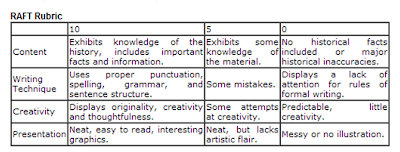 Strategies tools and ideas literate history strategies for raft writing pronofoot35fo Image collections