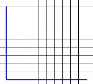 blank graph and a story graphing through the grades