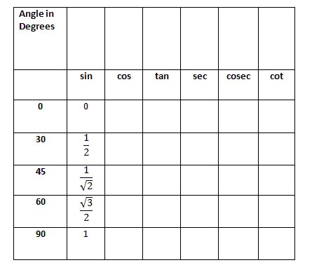 Trigonometry Ratios Worksheet Grade 11 - The Best and Most ...