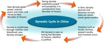china dynastic cycle diagram wiring diagram all data China Mandate of Heaven Cycle activity 6 4 the \\\