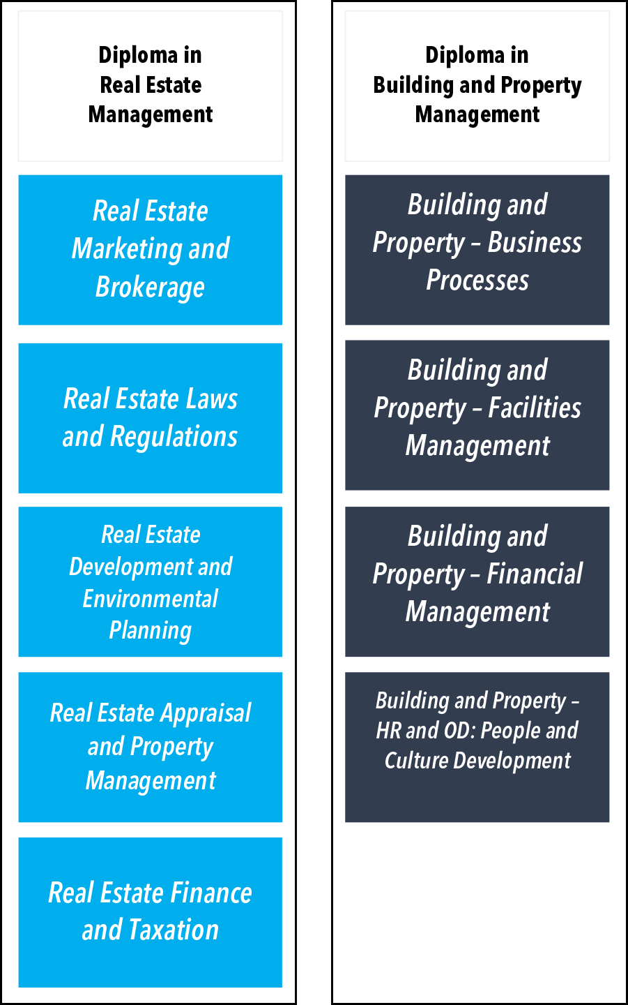 Real Property Management And Development Of : Real estate construction and building management