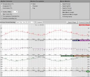 NWS Forecast Graphs