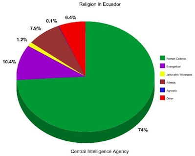 Religion Ecuador - The main religions