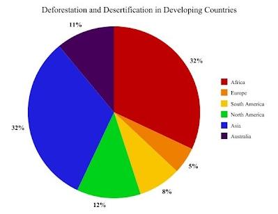 Desertification - Envi...