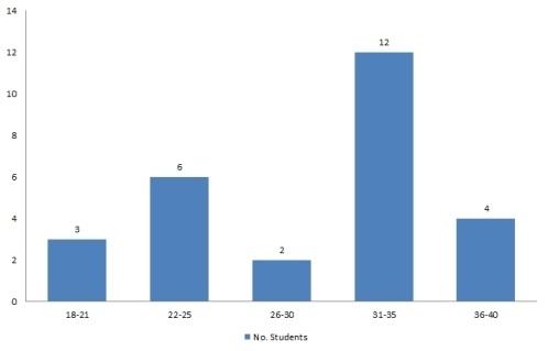 Example graph - icebreaker.