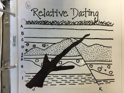 Radiometric dating for fossils