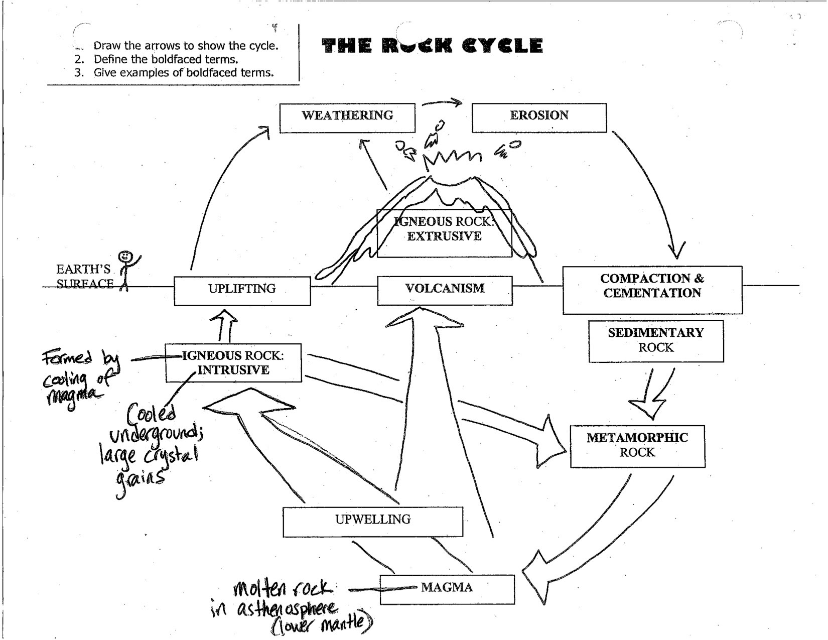 Rock Cycle Diagram Worksheet Answers