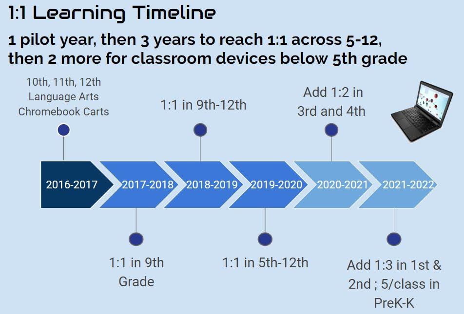 Chromebooks Timeline