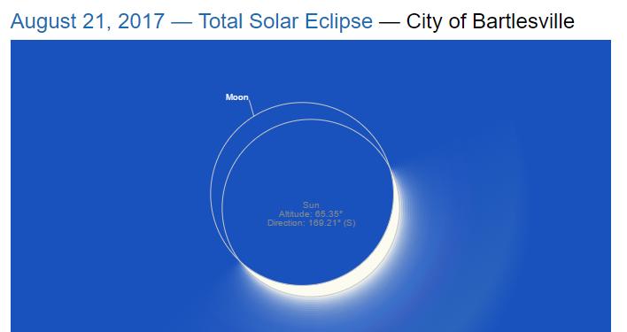 Bartlesville eclipse