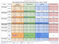 Assessments Chart